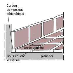 Bricolage l 39 isolation acoustique ou phonique d 39 une maison sols - Sous couche acoustique placo phonique ...